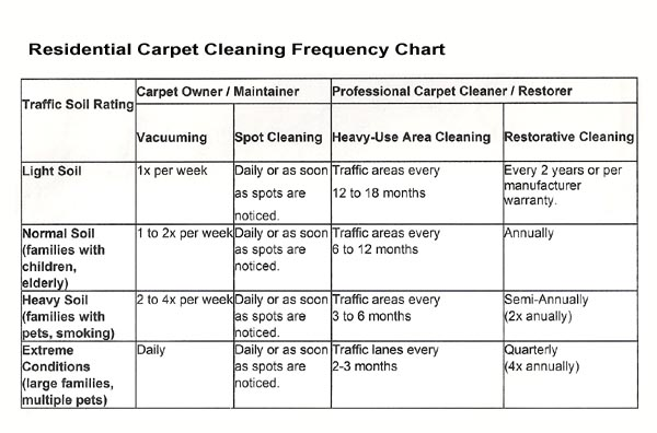 Residential Carpet Cleaning Frequency Chart
